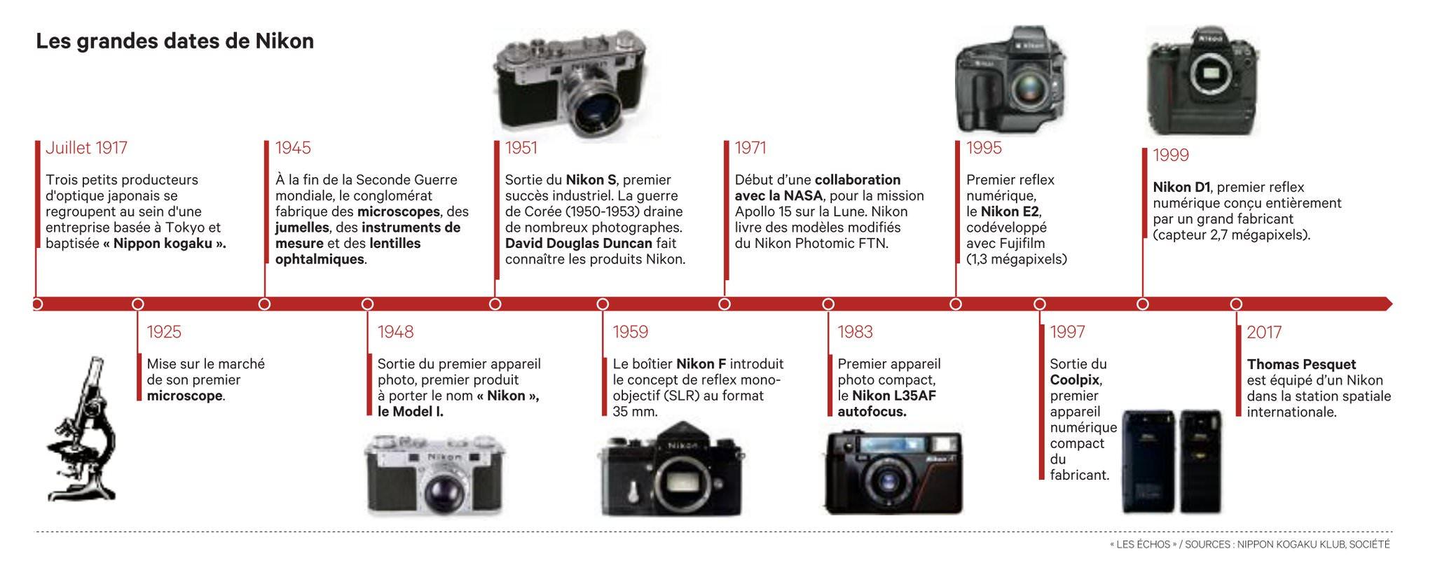 Les grandes dates de Nikon