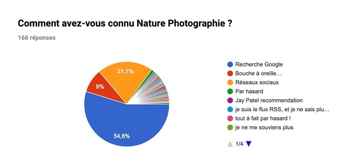 Comment avez-vous connu Nature Photographie