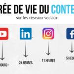 Durée de vie du contenu sur les réseaux sociaux